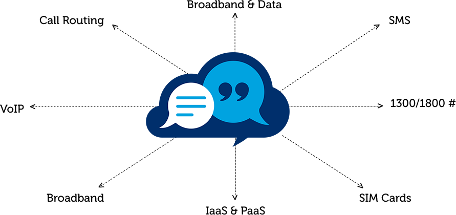 1 Business VOIP Service Provider in Australia | Smartcom
